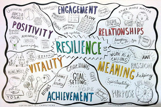 Build Resilience, Happiness and Success